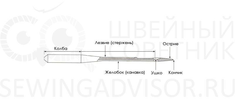 Названия частей иглы